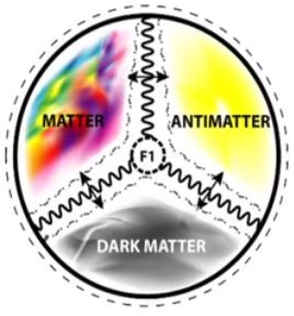Model keshe materie- antim- materie neagra